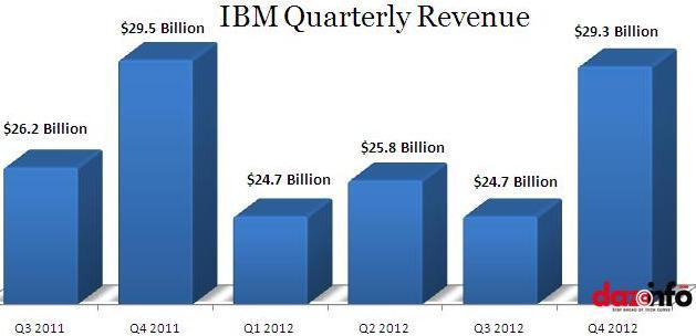 IBM Q4 2012 results
