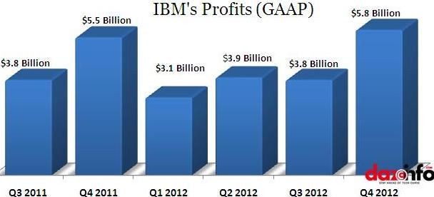IBM Q4 2012 earnings