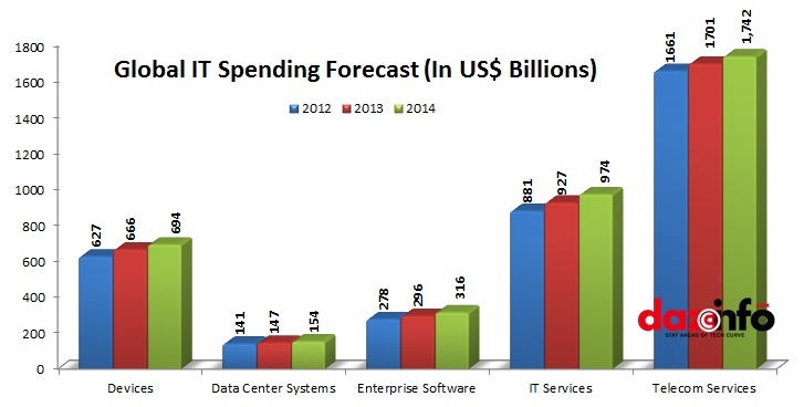 Global IT Spending Growth 2013