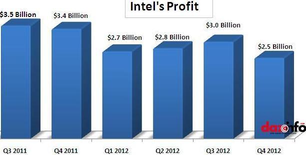 Intel Q4 2012 earnings