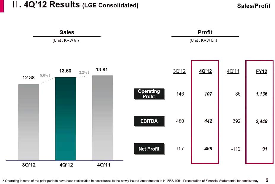LG revenue in Q4 2012