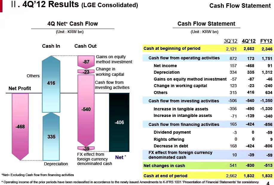 LG cash reserve in 2012
