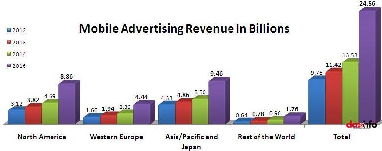 mobile advertising revenue in 2013
