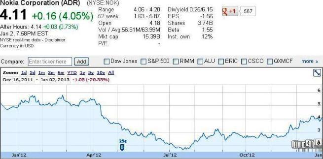 Nokia Market capitalization