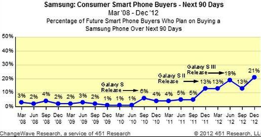 sales of Samsung smartphones