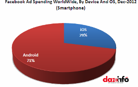 Facebook advertisement spendings on Smartphone 2013