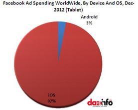 Facebook advertisement spendings on Tablet 2013