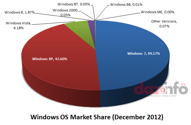 Windows OS Market Share December 2012