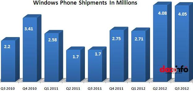 sales of Windows Phone smartphones