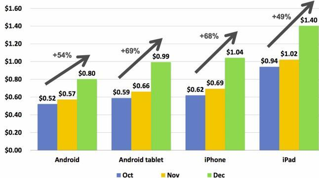 mobile ads impression on iOS devices