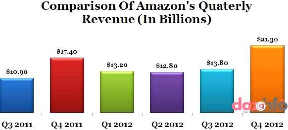amazon revenue in Q4 2012