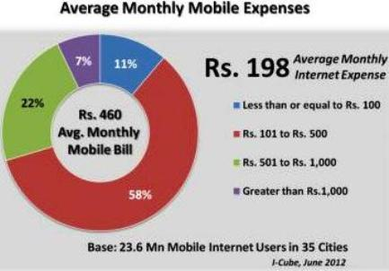 average monthly spend on mobile internet