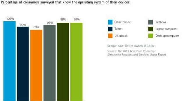 consumers awareness towards Operating system