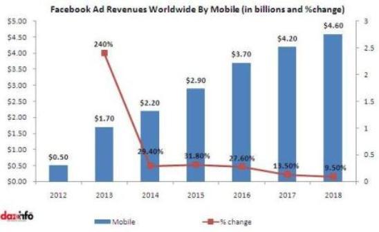 Global facebook advertisement spending 2013 - 2018