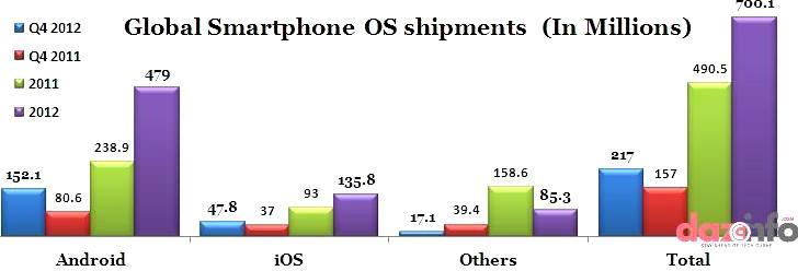 global smartphone OS shipments in 2012