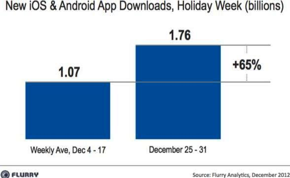 app downloads in holiday season