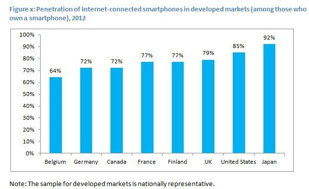 internet connected smartphones