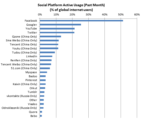 Market Share of Social Networks