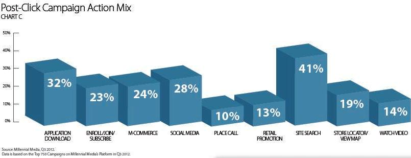Mobile Marketing Statistics Q 3: Campaigns Target