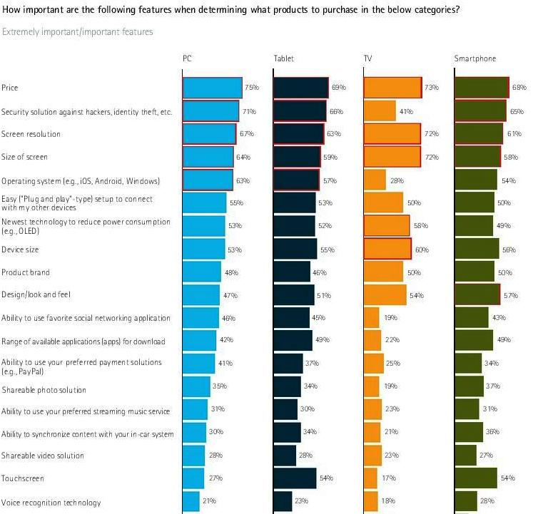 why user prefer smartphone