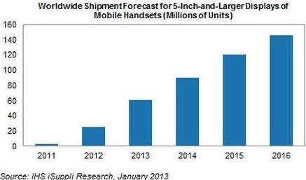growth of Phablets