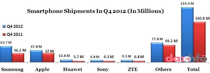 smartphone market share in Q4 2012