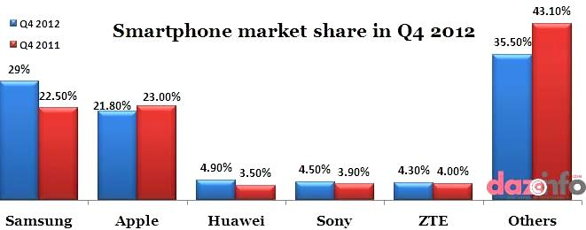 sales of smartphone in Q4 2012