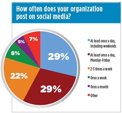 social_media_frequency_survey