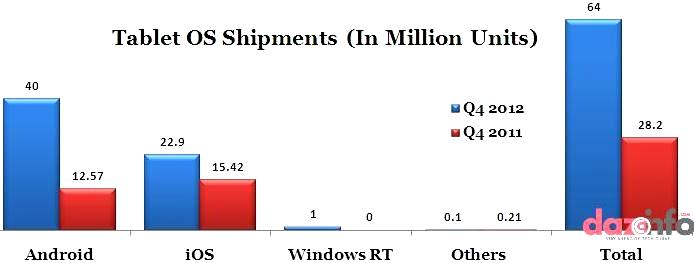 Global Tablet OS shipments in Q4 2012