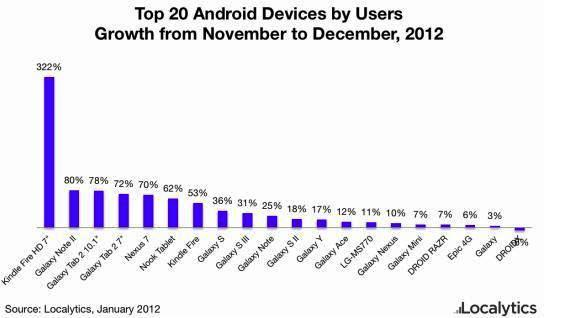 growth in sales of tablets