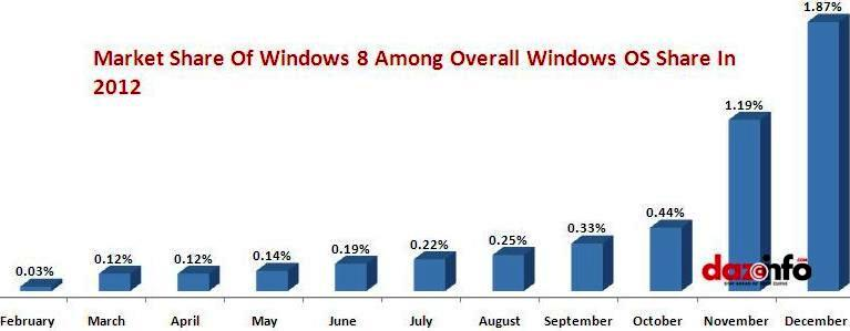 growth of Windows 8 OS