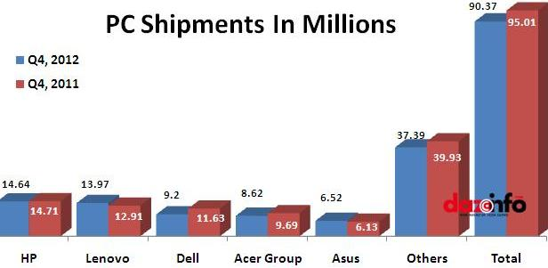 PC shipments in Q4 2012