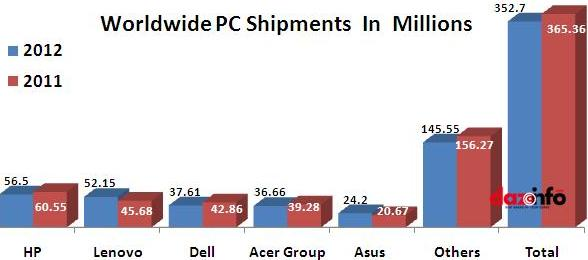 PC shipments in 2012