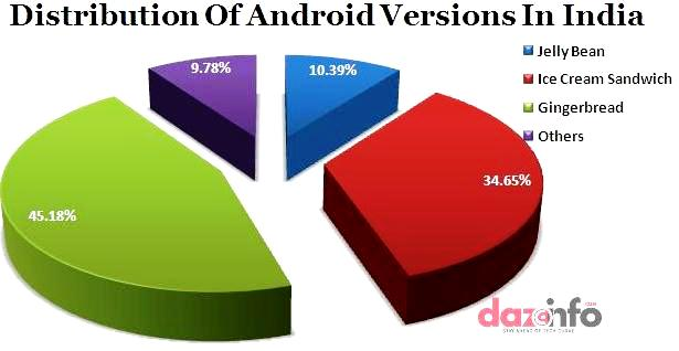 Android consumption In India