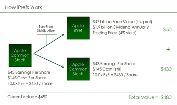 Apple Inc. cash hoard