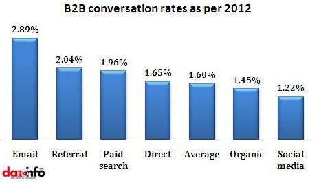 B2B conversation rates as per 2012