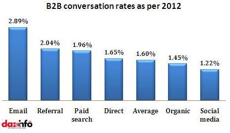 B2B conversation rates as per 2012