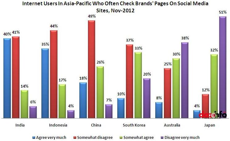 Internet users In Asia-pacific Who Check Brand's Pages On Social Media Sites