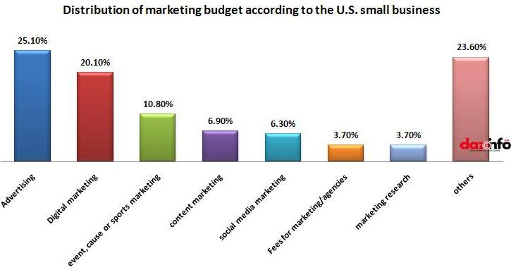 Distribution of marketing budget according to the U.S. small business