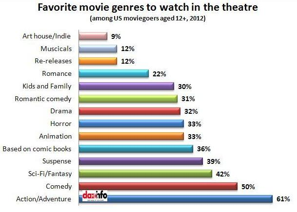 Favorite movie geners to watch