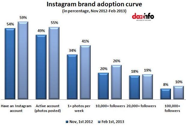 Instagram brand adoption curve