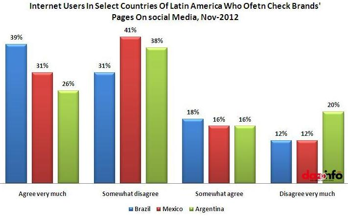Internet Users In Select Countries Of Latin America Who Often Check Brands'  Pages On social Media