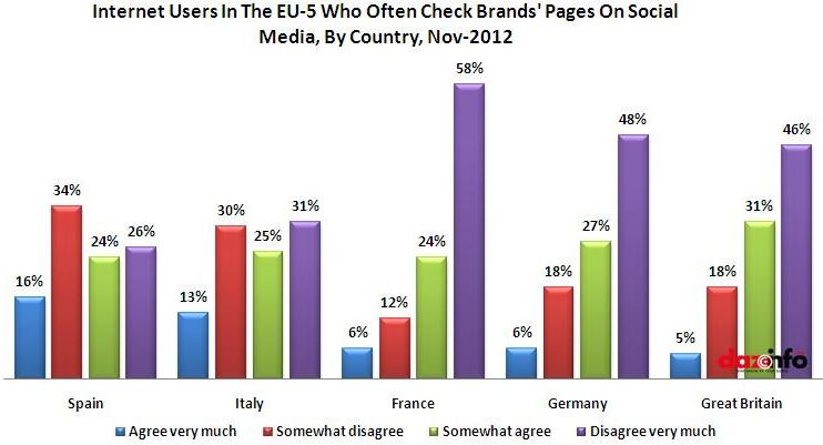 Internet Users In The EU-5 Who Often Check Brands' Pages On Social Media