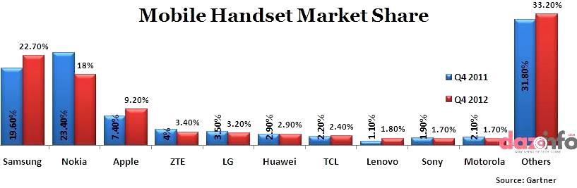 sales of mobile handsets