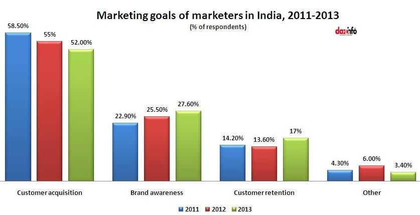 Marketing goals of marketers in India, 2013