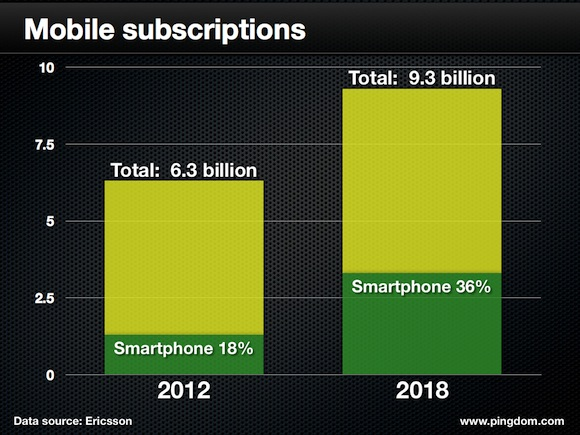 Mobile-Subscriptions