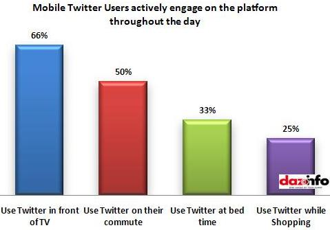Mobile Twitter Users engagement