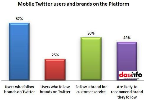 Mobile Twitter users and brands