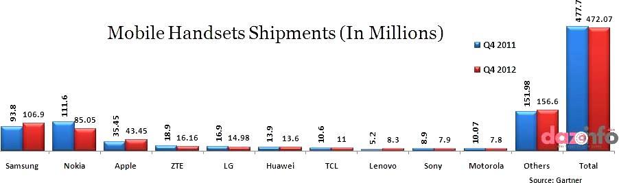 sales of smartphones
