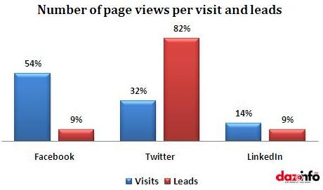 Number of page views
